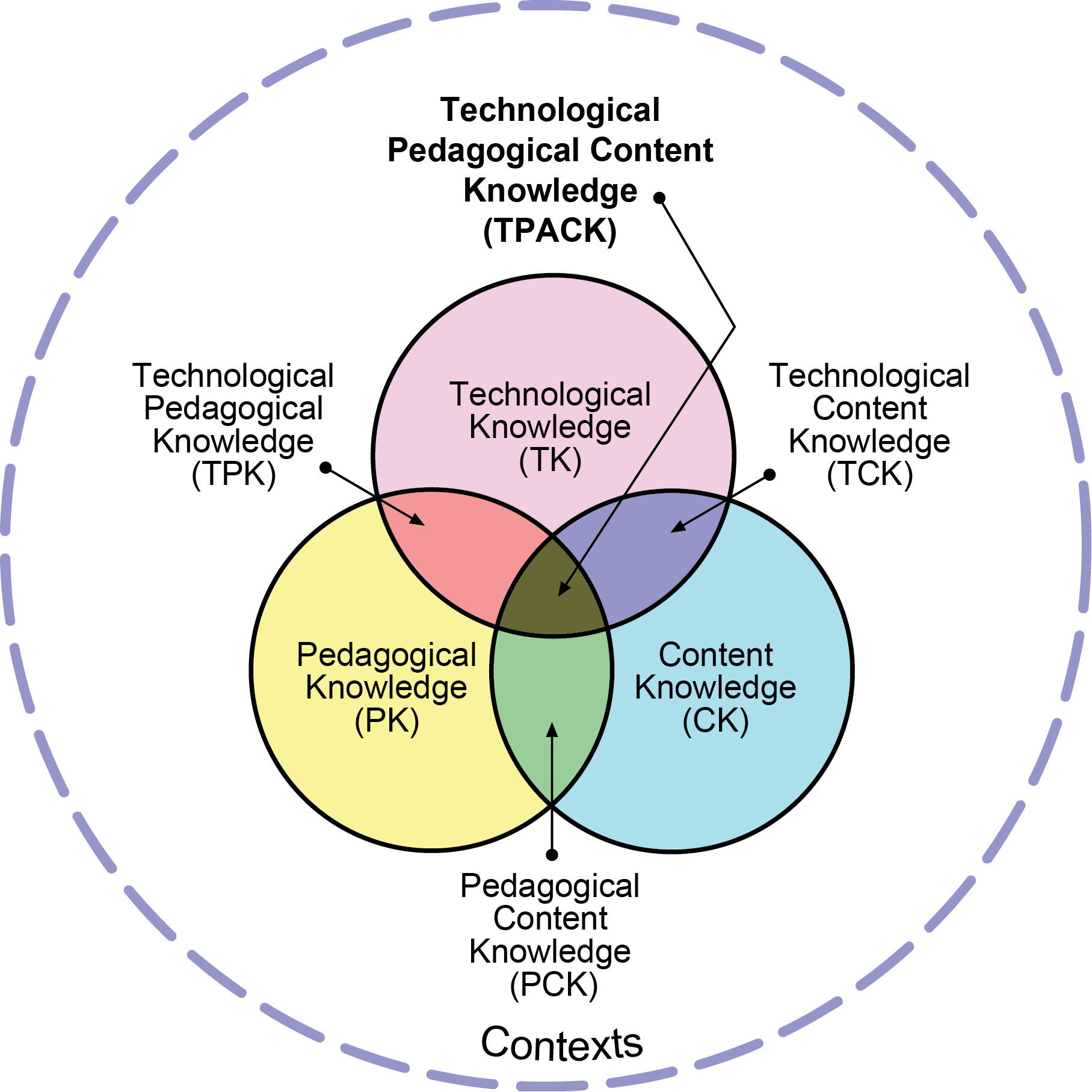 A Venn diagram of three intersecting circles, Content Knowledge, Pedagogical Knowledge, and Technological Knowledge.